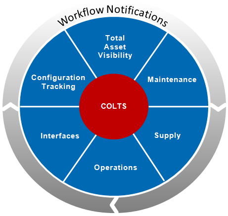 Depicts the major functions of COLTS. Use the menu to explore these features.