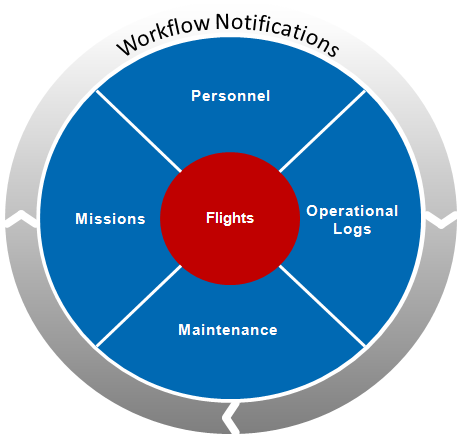 Depicts the functions related to the Operations feature, which are described in detail on this page.